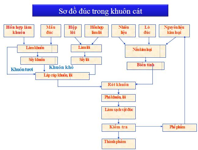 So-do-duc-trong-khuon-cat